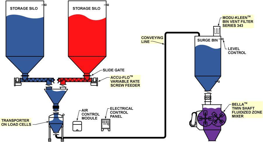 Chemical Industry Application: Weighing, Batching, Mixing, and Conveying System