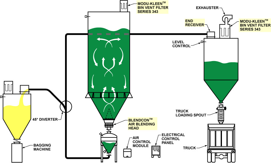 Plastics Industry Application: Resin Compounding System, Blending, and Conveying