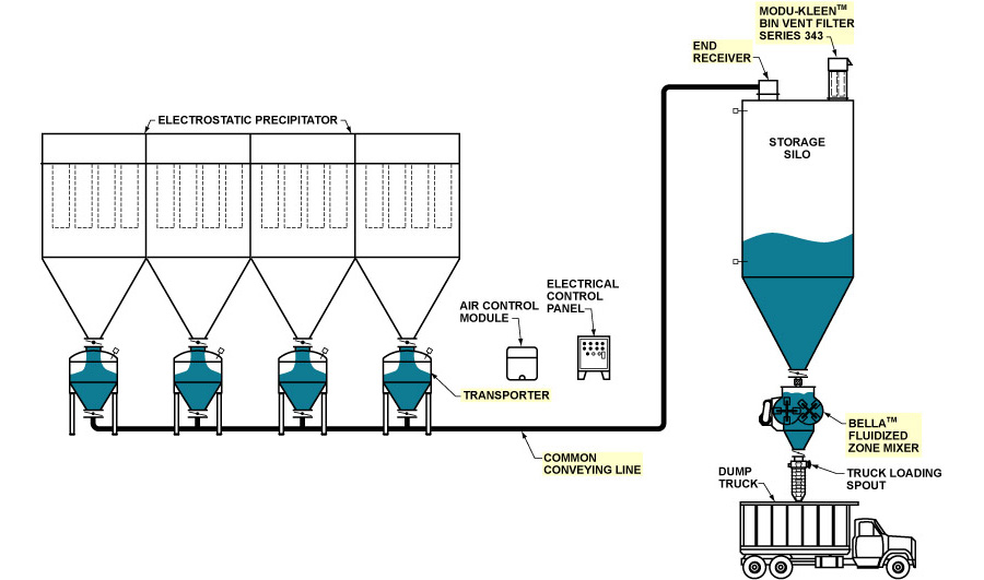 Power Industry Application: Fly Ash Disposal