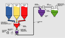 Weighing, Batching, Blending, and Delivery System